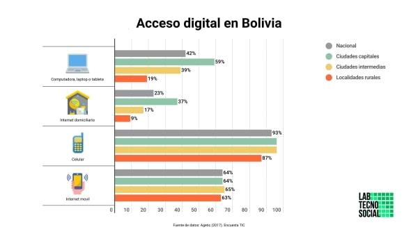 Portada: acceso digital en Bolivia
