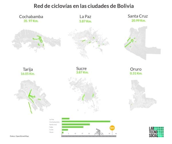 Portada: Aproximación a la red de ciclovías en Bolivia
