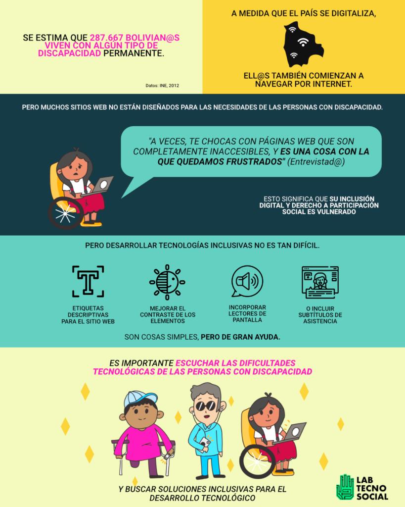 Una infografía que muestra la importancia de la accesibilidad web